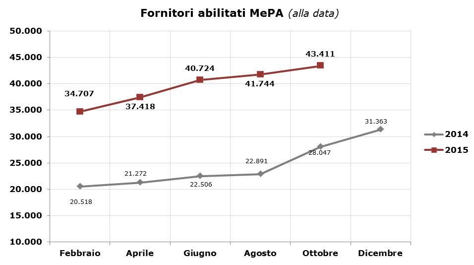 Fornitori abilitati nel MePA
